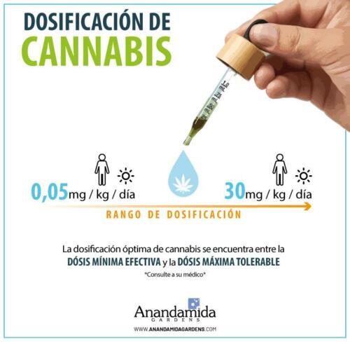 Dosificación de Cannabis