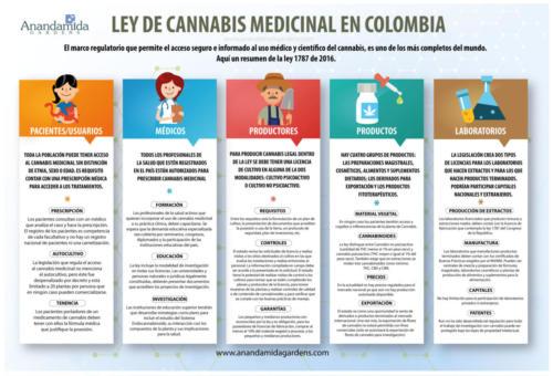 Ley de cannabis medicinal en Colombia